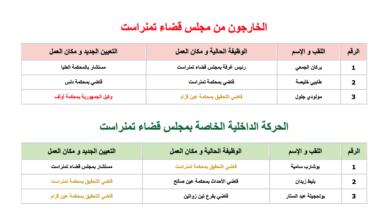 صورة قائمة القضاة المعنيين بالتحويل في مجلس قضاء تمنراست …